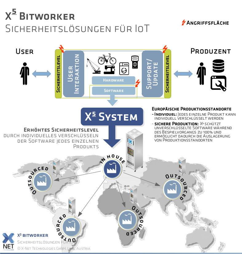 X5 bitworker Diagram